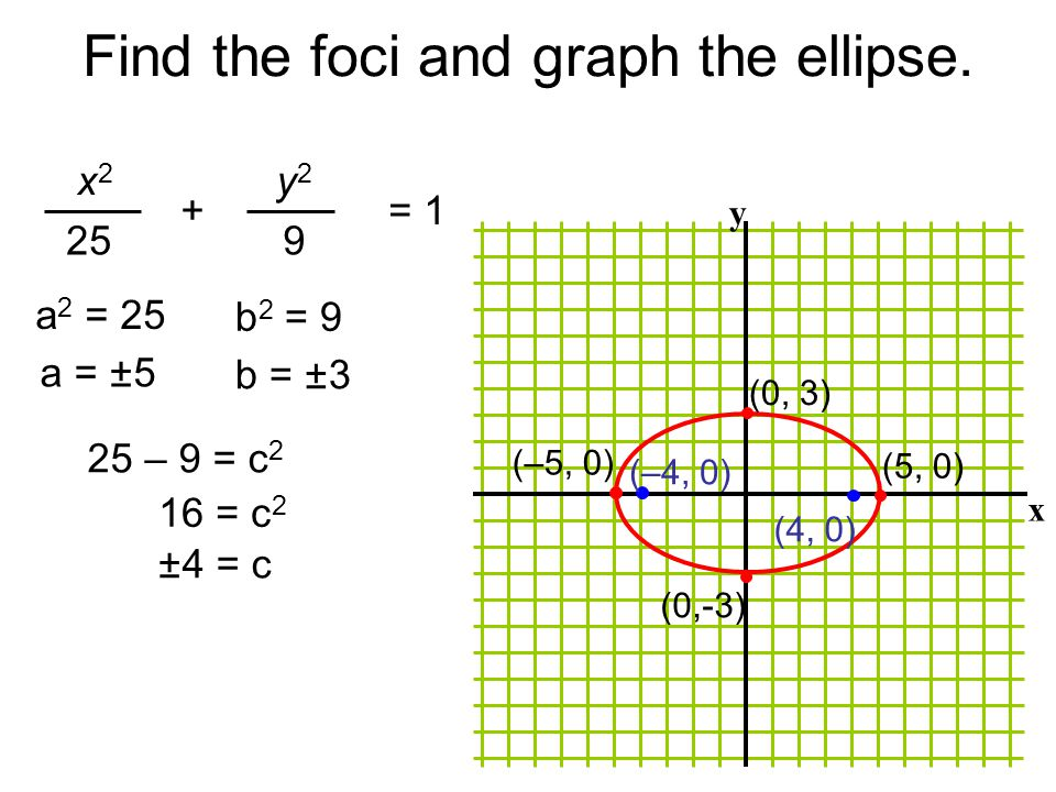 Find the foci and graph the ellipse.