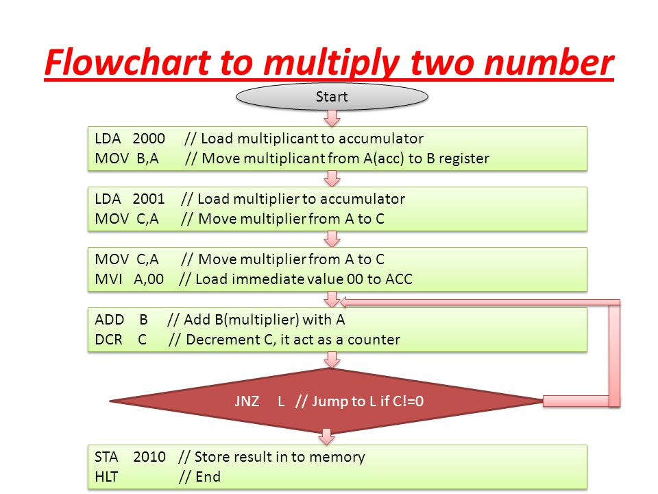 Flowchart to multiply two number