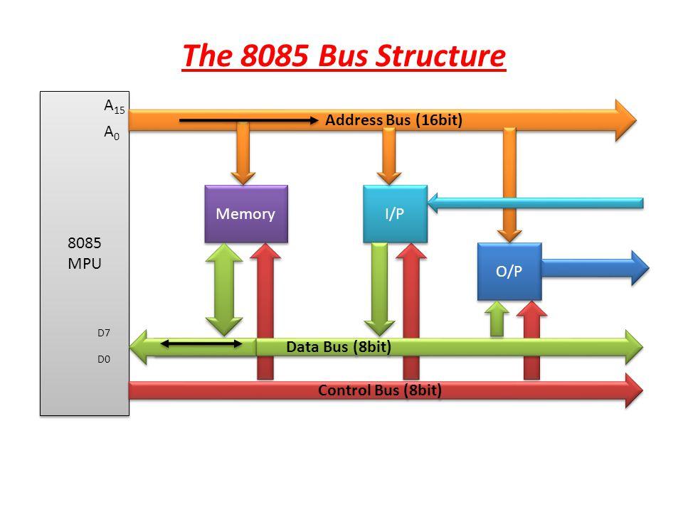 The 8085 Bus Structure 8085 MPU A15 A0 D0 D7 Address Bus (16bit)