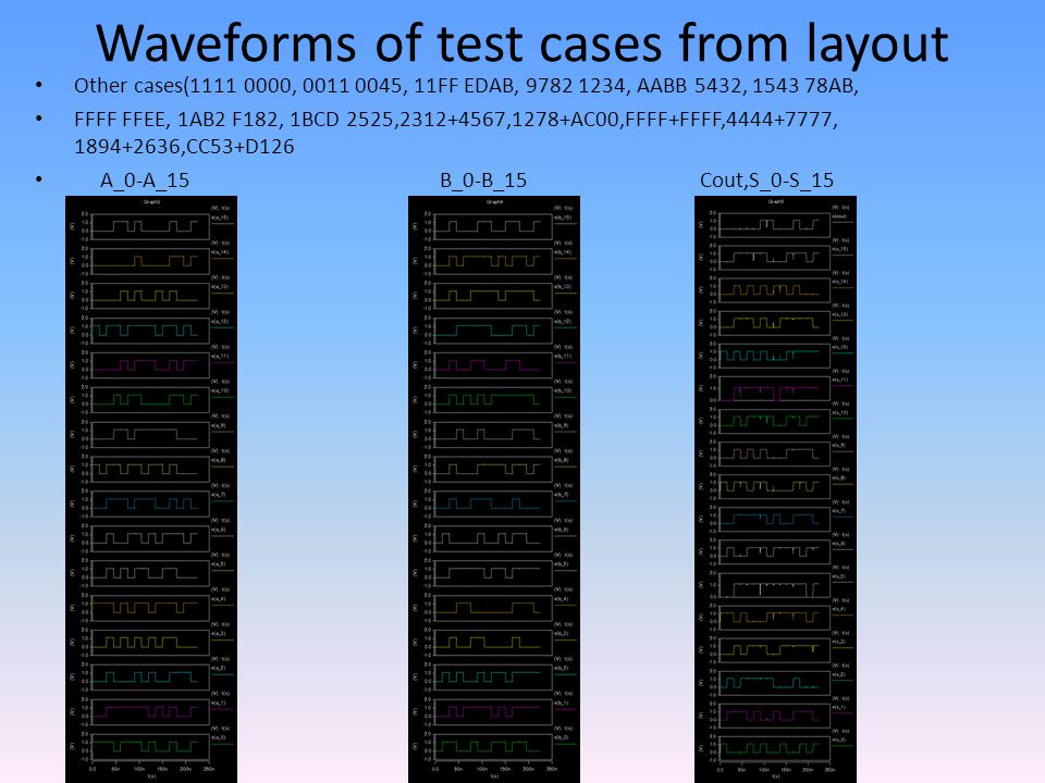 Waveforms of test cases from layout