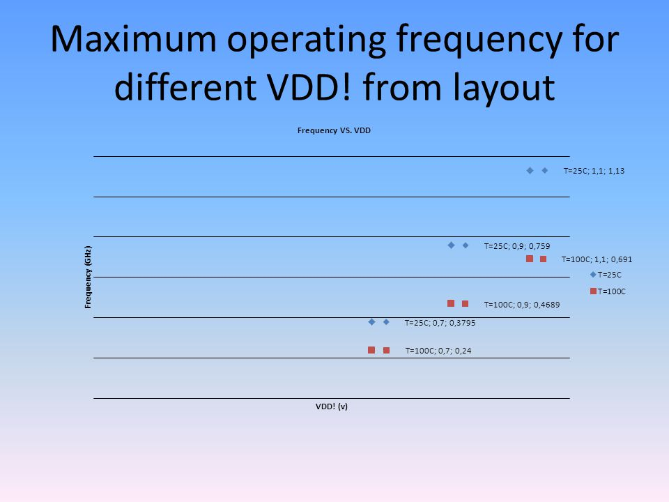 Maximum operating frequency for different VDD! from layout