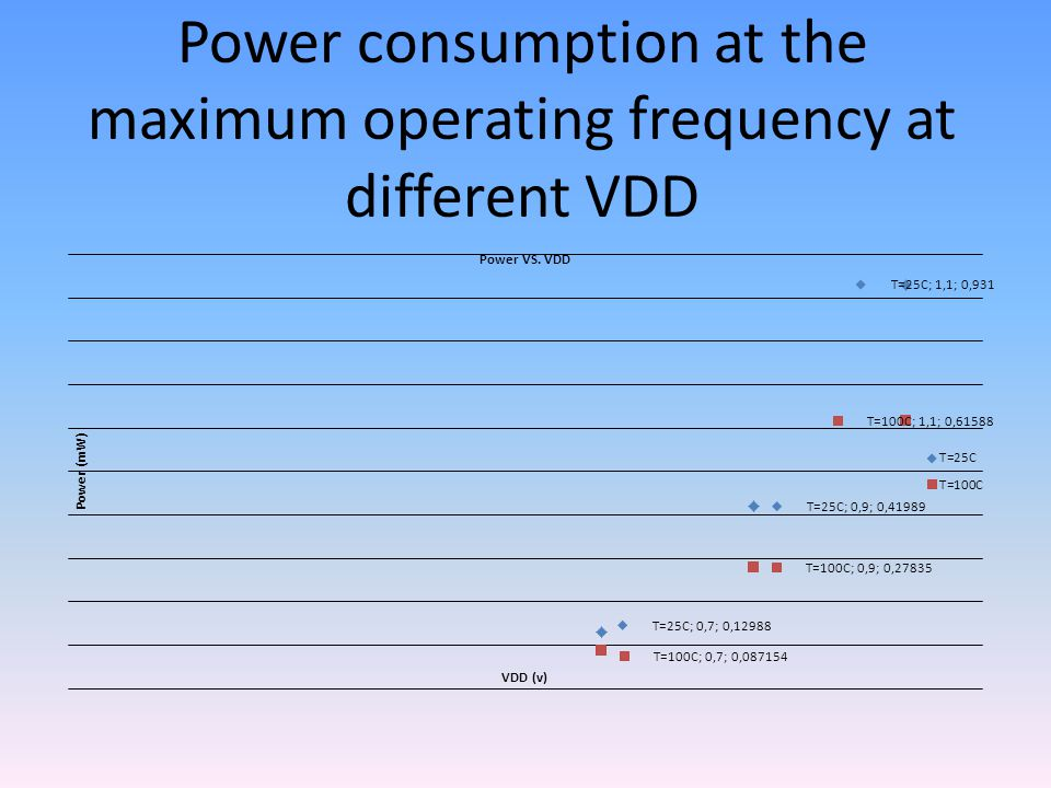 Power consumption at the maximum operating frequency at different VDD