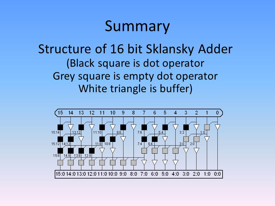 Summary Structure of 16 bit Sklansky Adder