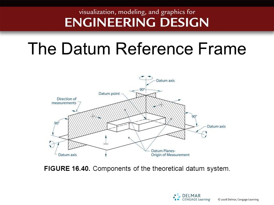 The Datum Reference Frame