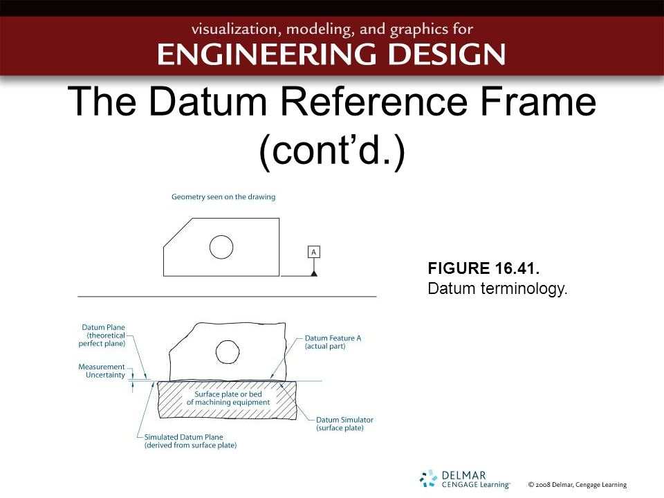 The Datum Reference Frame (cont'd.)