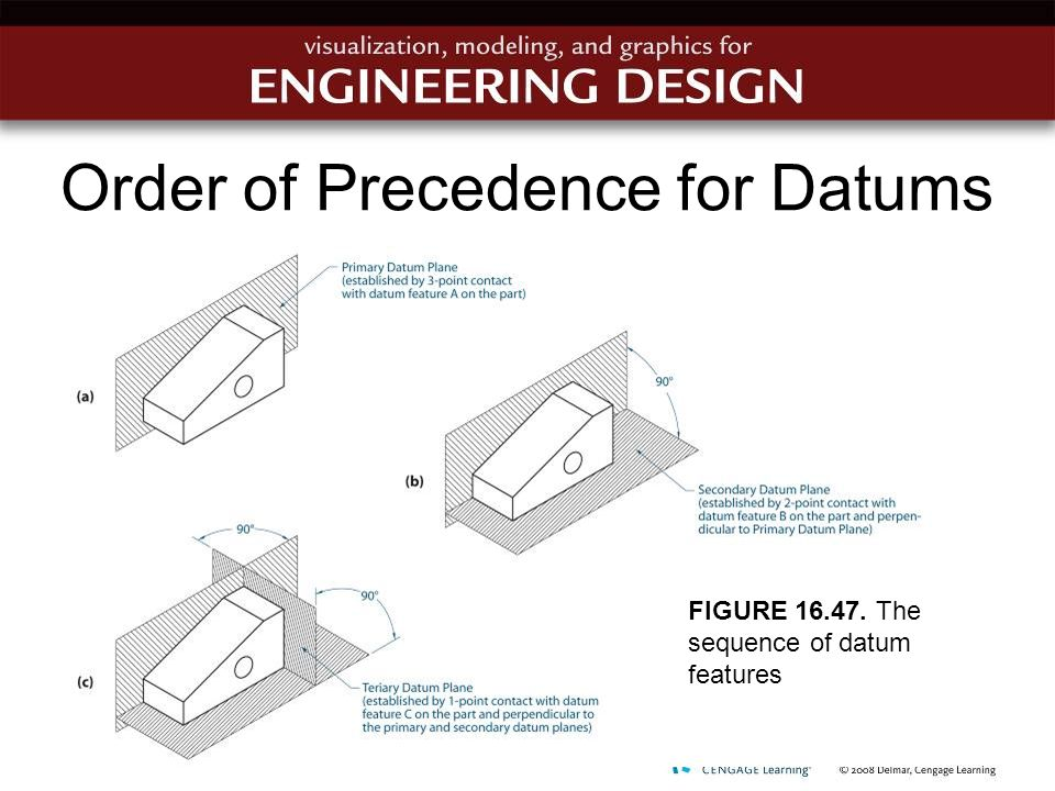 Order of Precedence for Datums