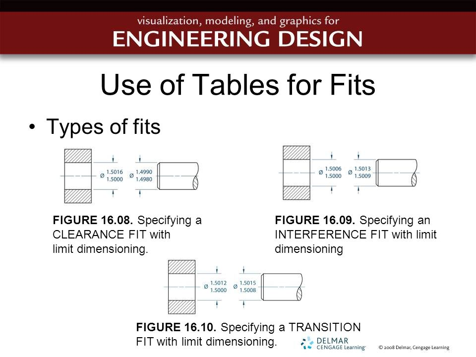Use of Tables for Fits Types of fits
