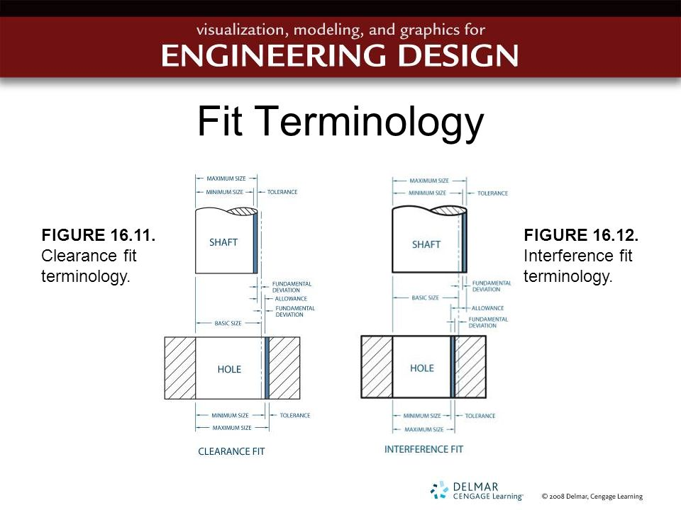 Fit Terminology FIGURE 16.11. Clearance fit terminology.