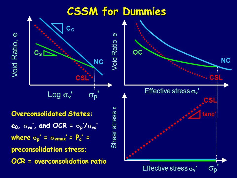 CSSM for Dummies sp sp Void Ratio, e Log sv CC Void Ratio, e CS OC