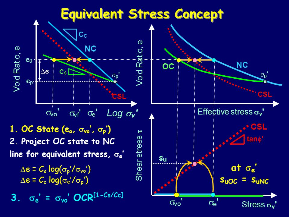 Equivalent Stress Concept