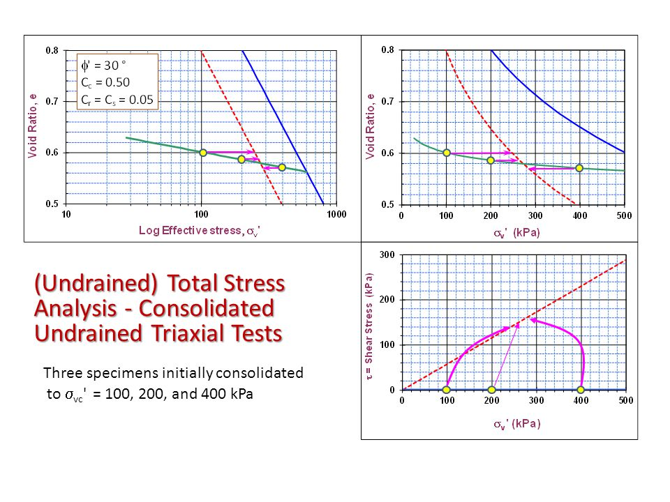(Undrained) Total Stress Analysis - Consolidated