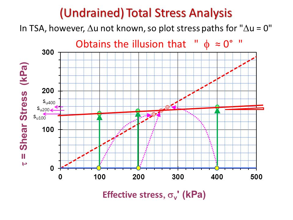 (Undrained) Total Stress Analysis