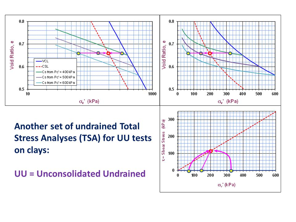 Another set of undrained Total Stress Analyses (TSA) for UU tests on clays: