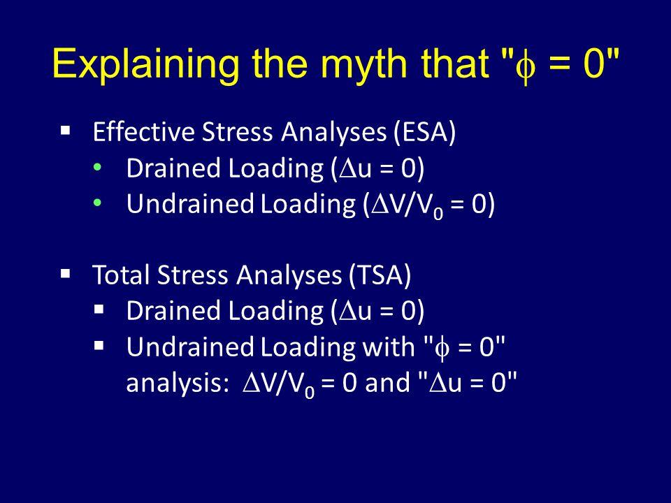 Explaining the myth that f = 0