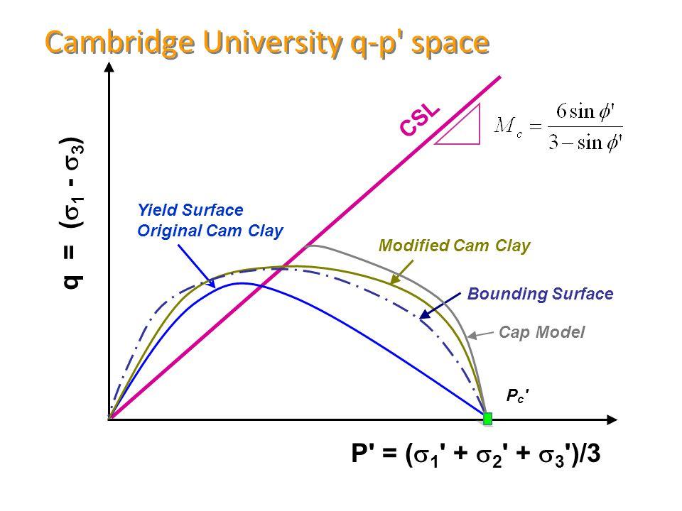Cambridge University q-p space