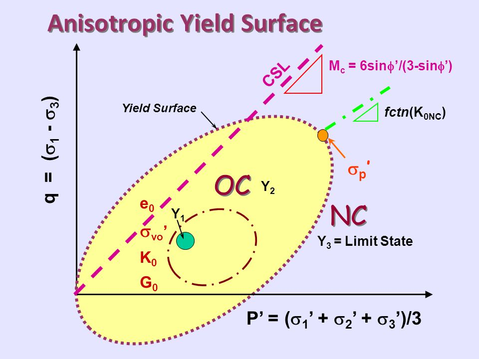 Anisotropic Yield Surface