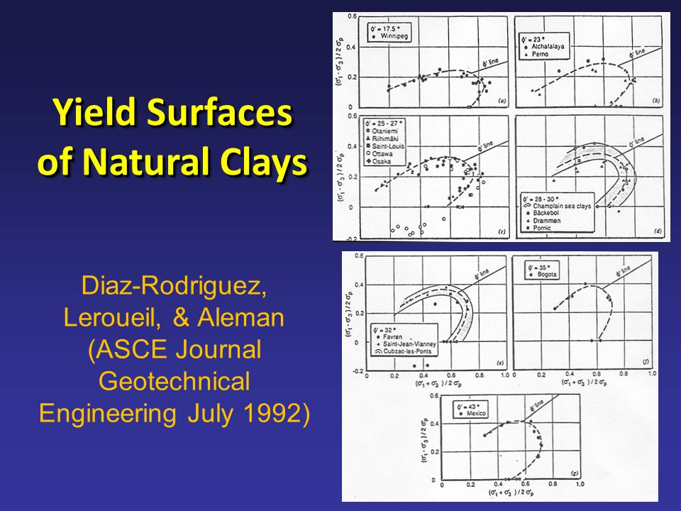 Yield Surfaces of Natural Clays