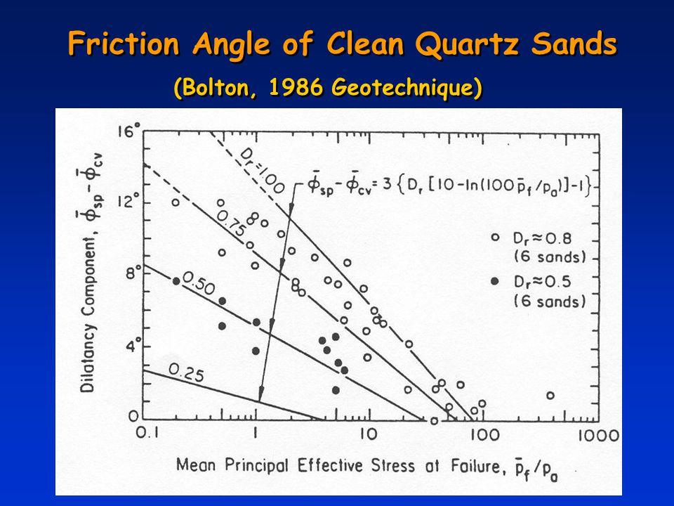 Friction Angle of Clean Quartz Sands