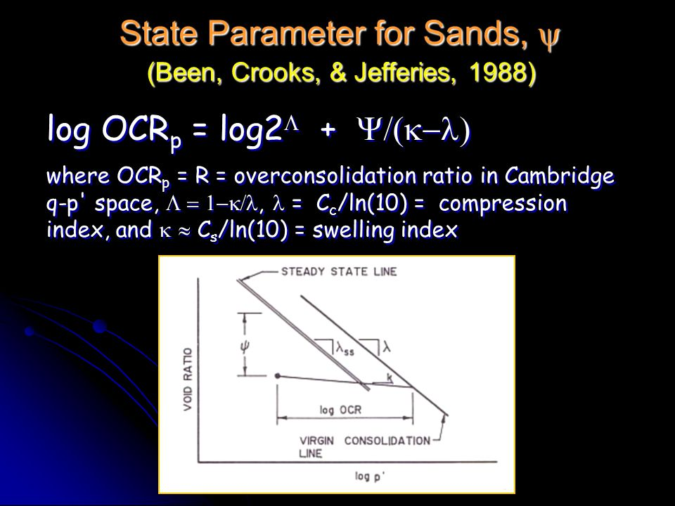 State Parameter for Sands, y (Been, Crooks, & Jefferies, 1988)