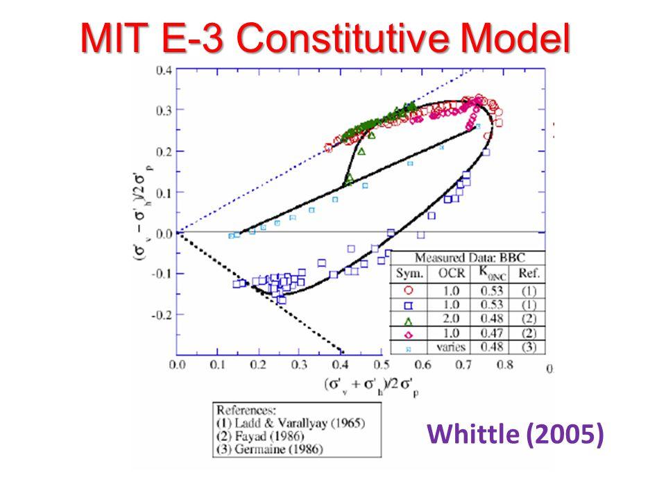 MIT E-3 Constitutive Model