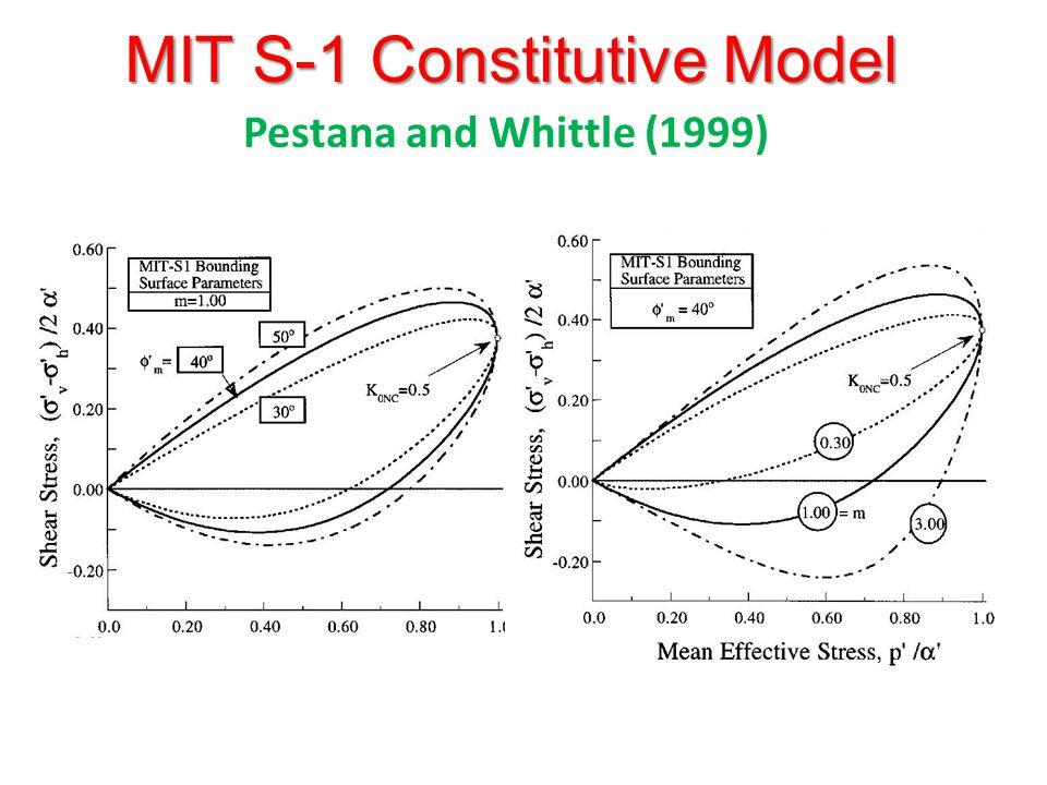 MIT S-1 Constitutive Model