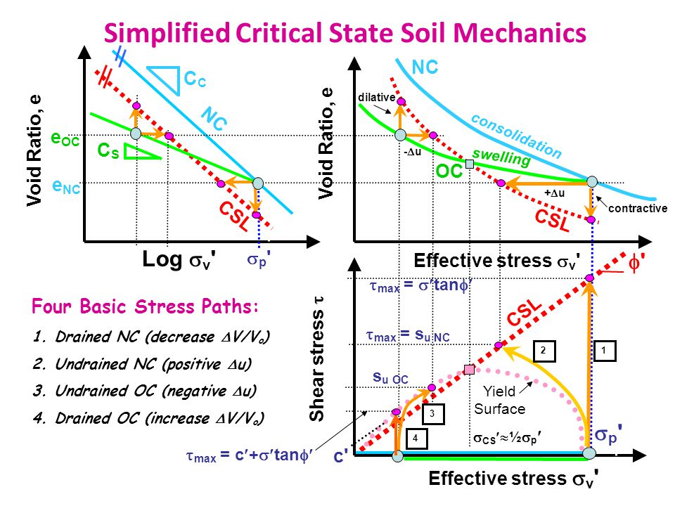 Simplified Critical State Soil Mechanics