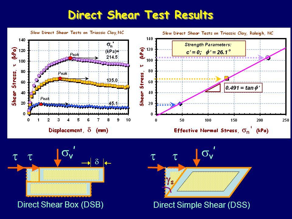 sv' sv' t t t t Direct Shear Test Results gs d Direct Shear Box (DSB)
