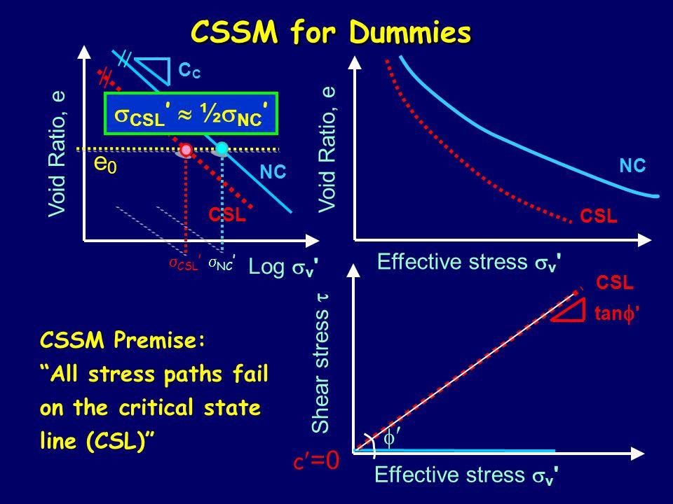 CSSM for Dummies sCSL'  ½sNC' e0 Void Ratio, e Void Ratio, e