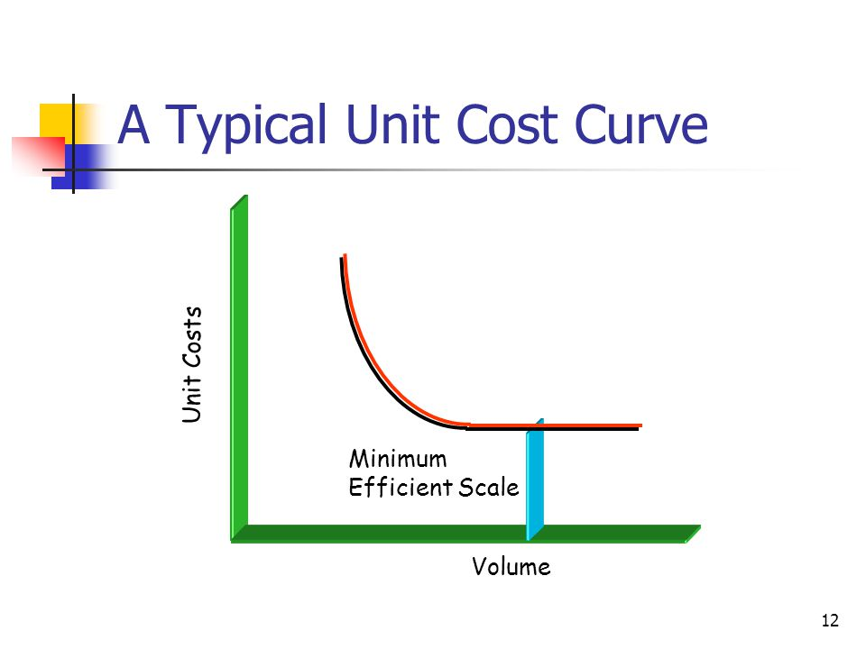 A Typical Unit Cost Curve