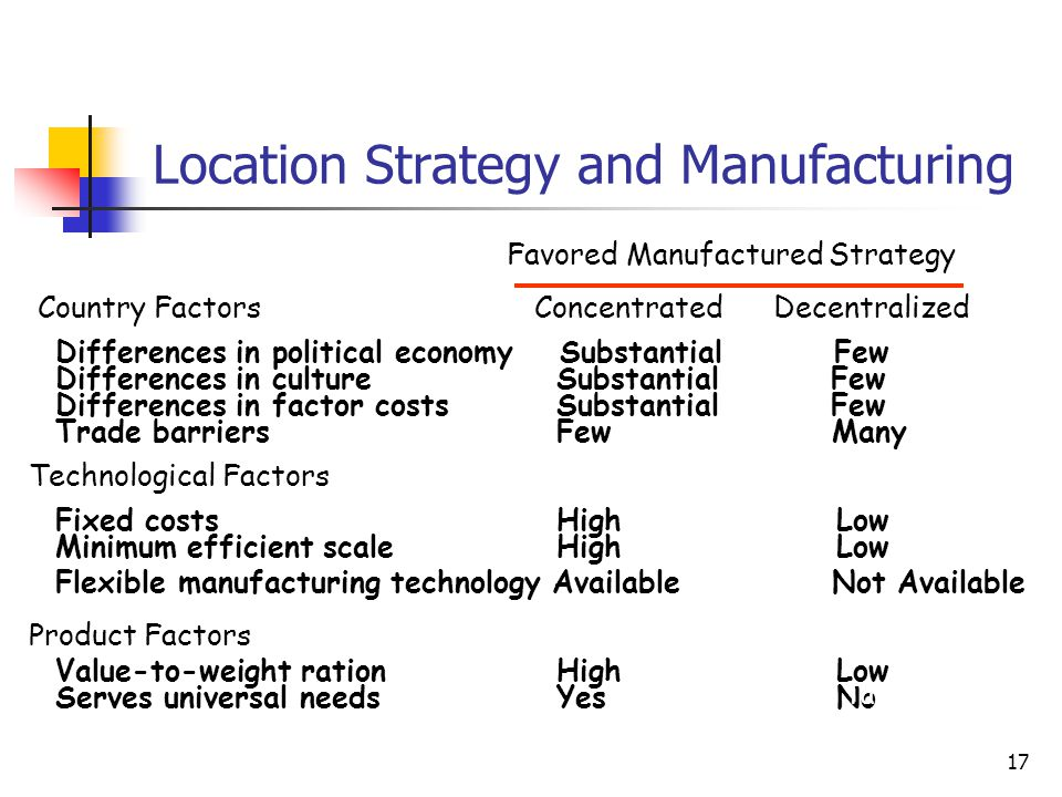 Location Strategy and Manufacturing