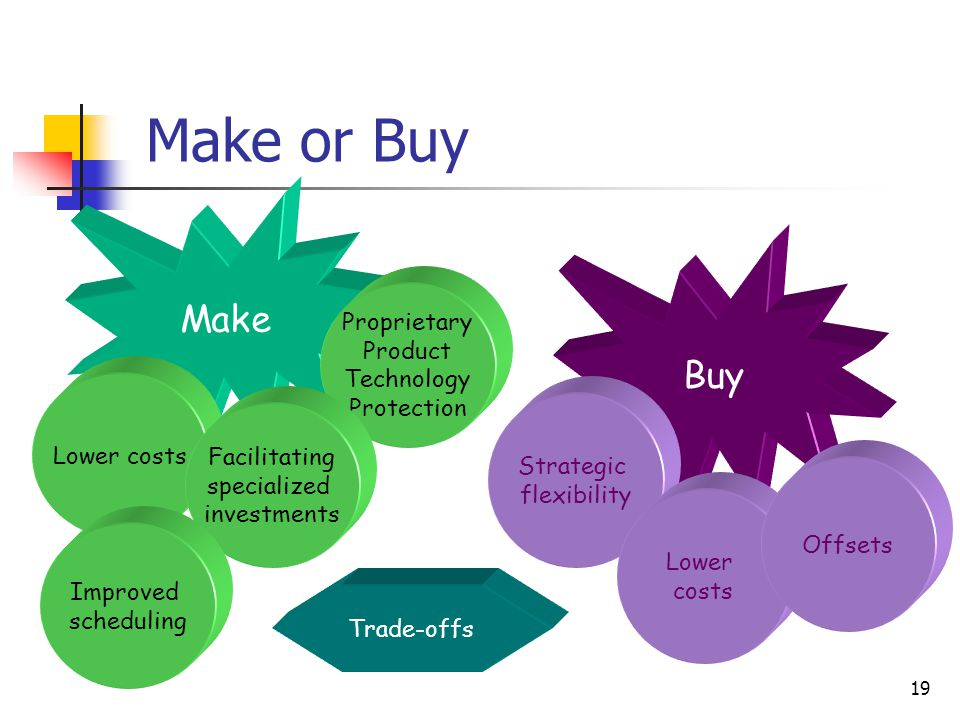 Make or Buy Make Buy Proprietary Product Technology Protection