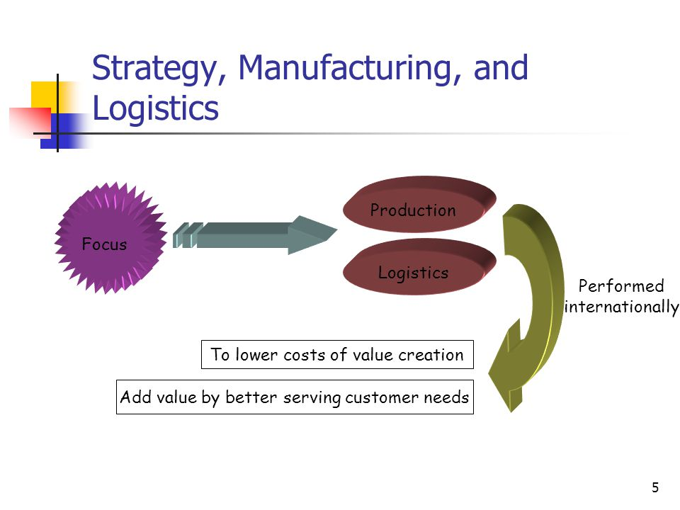 Strategy, Manufacturing, and Logistics