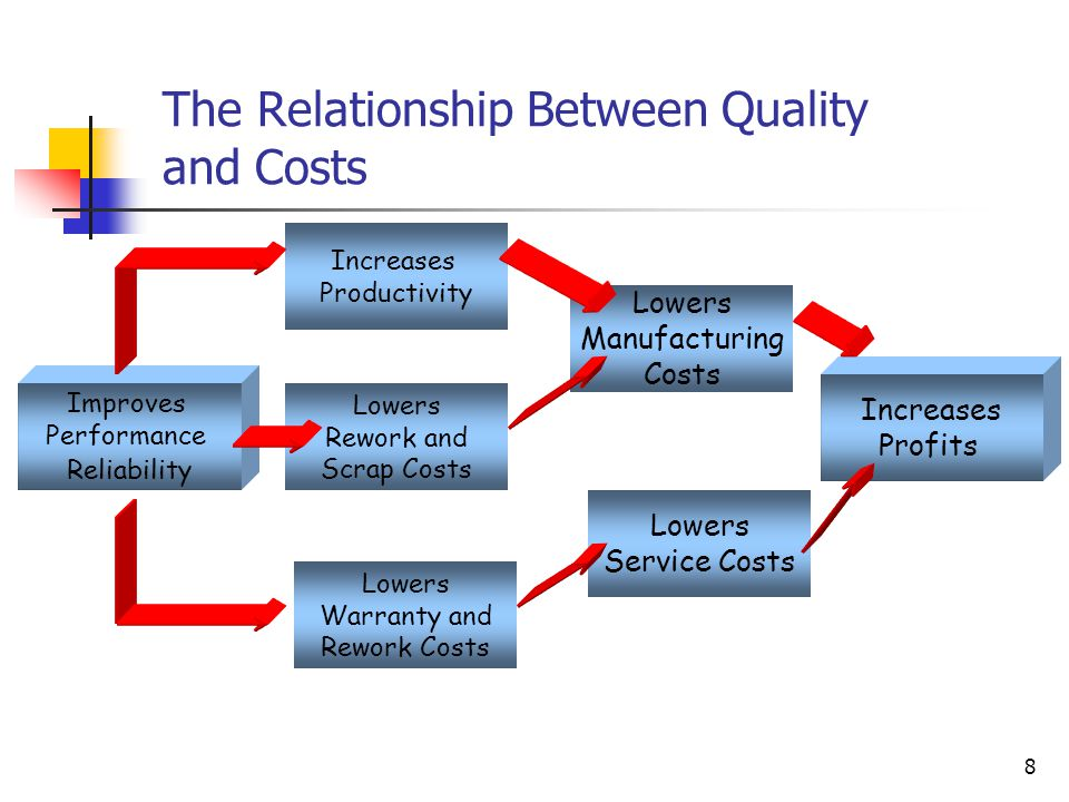 The Relationship Between Quality and Costs