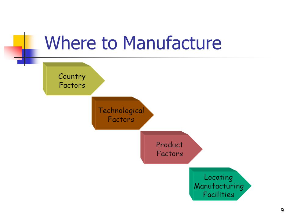 Where to Manufacture Country Factors Technological Product Locating