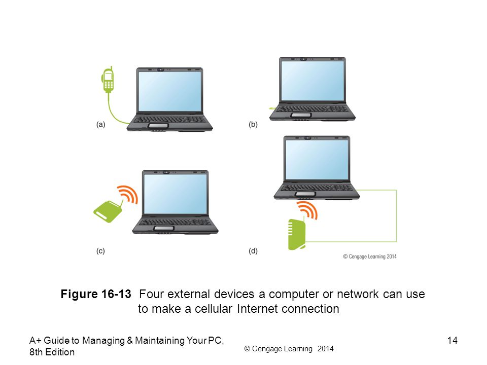 Figure 16-13 Four external devices a computer or network can use