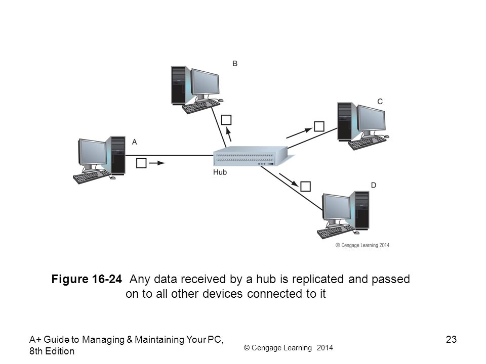 Figure 16-24 Any data received by a hub is replicated and passed