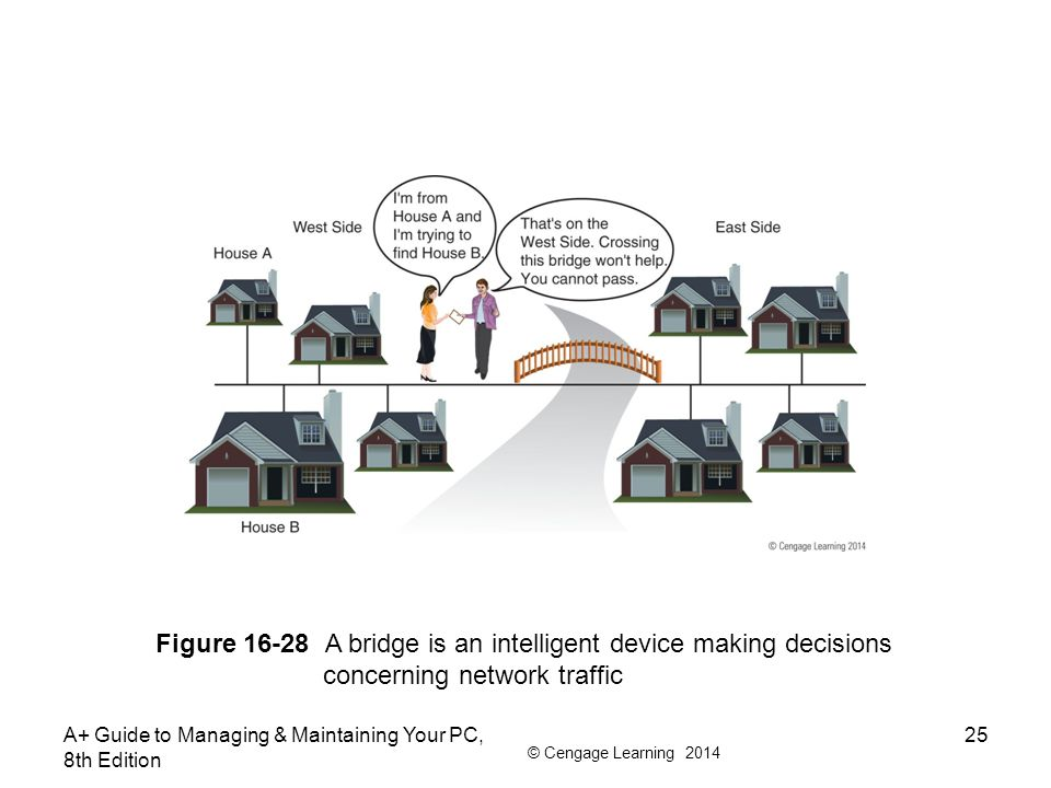 Figure 16-28 A bridge is an intelligent device making decisions
