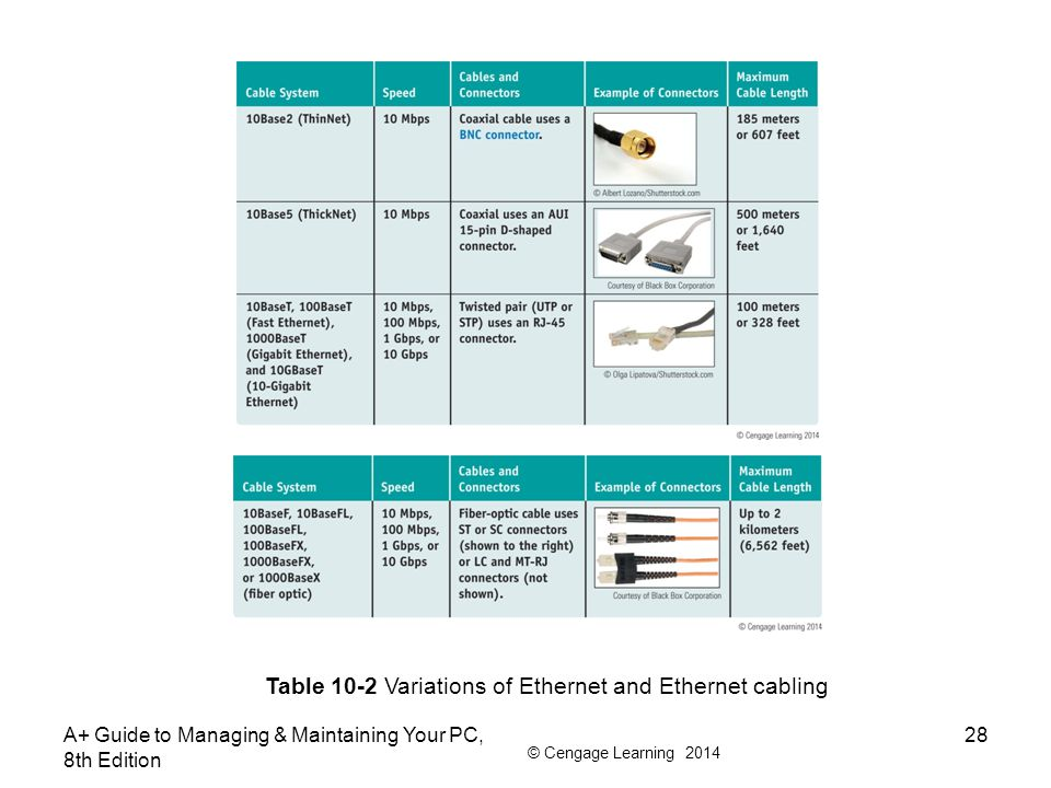 Table 10-2 Variations of Ethernet and Ethernet cabling