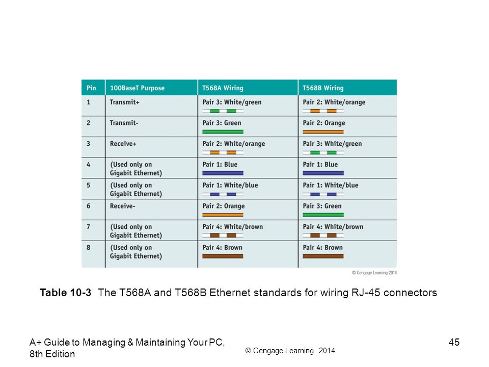 Table 10-3 The T568A and T568B Ethernet standards for wiring RJ-45 connectors