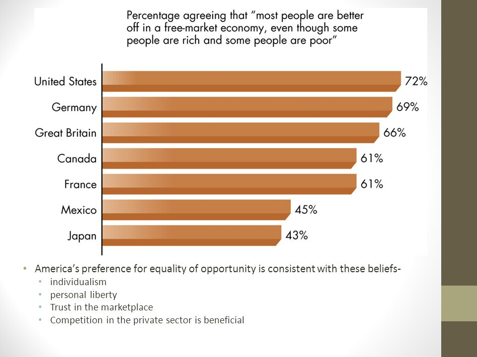 America's preference for equality of opportunity is consistent with these beliefs-