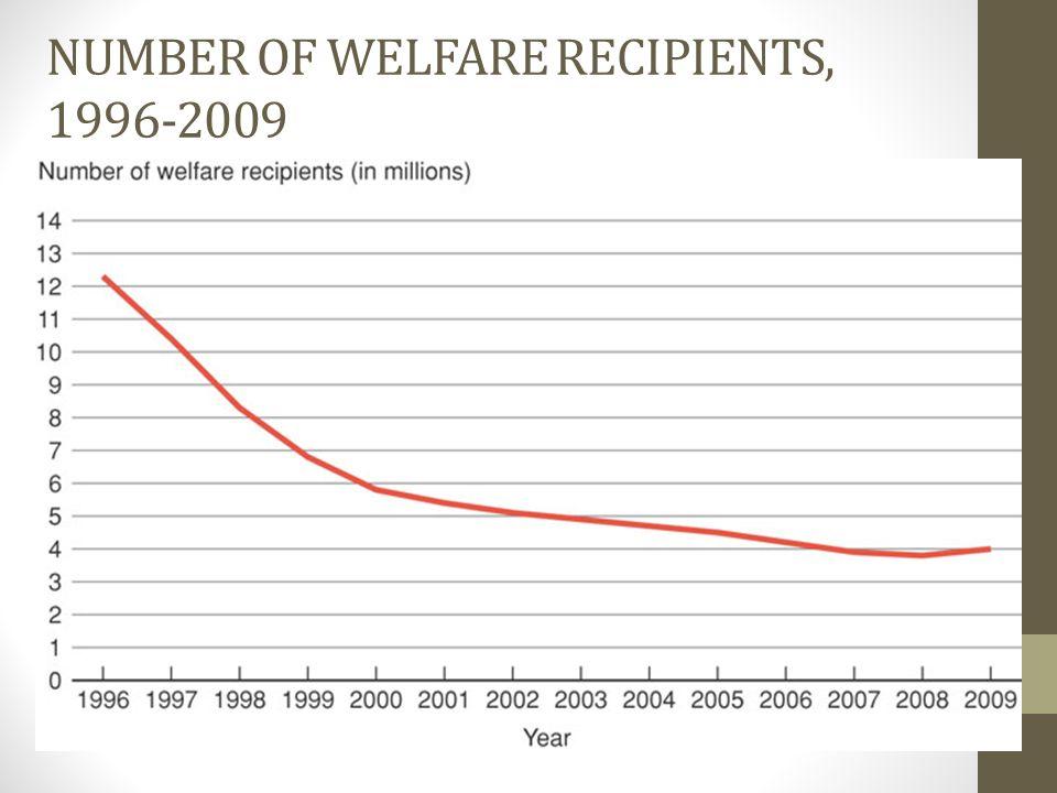 Number of Welfare Recipients, 1996-2009