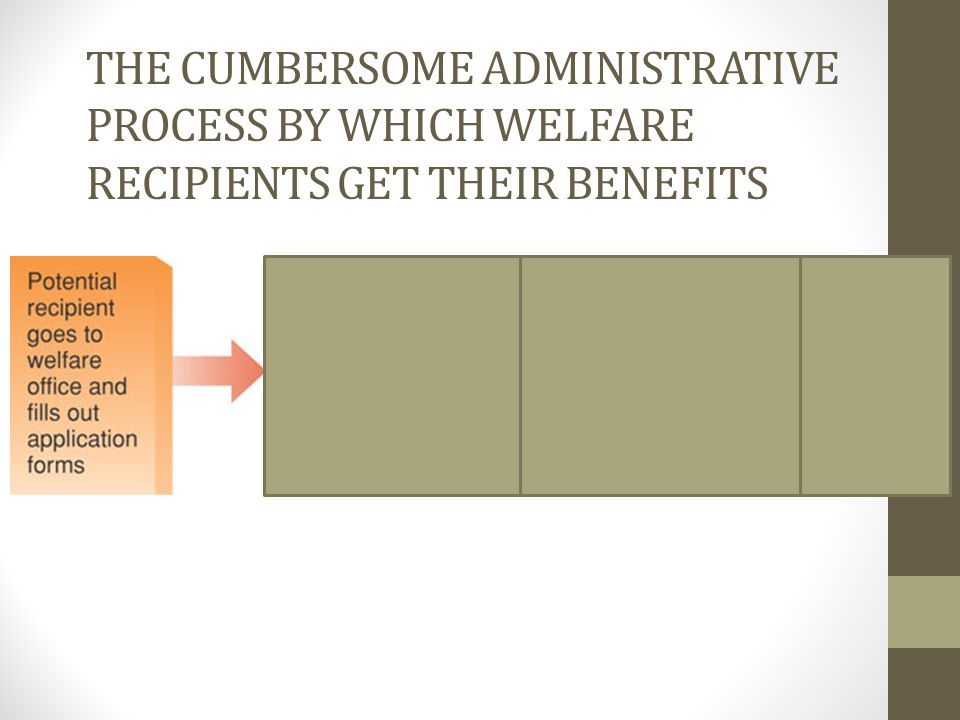 The Cumbersome Administrative Process by Which Welfare Recipients Get Their Benefits