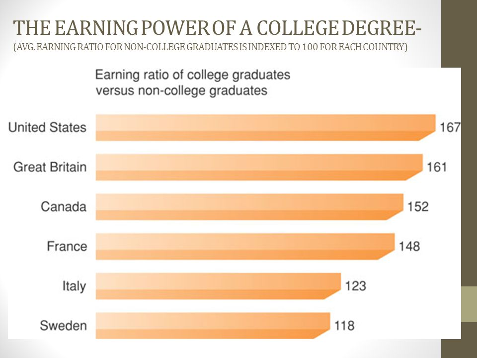 The Earning Power of a College Degree- (Avg
