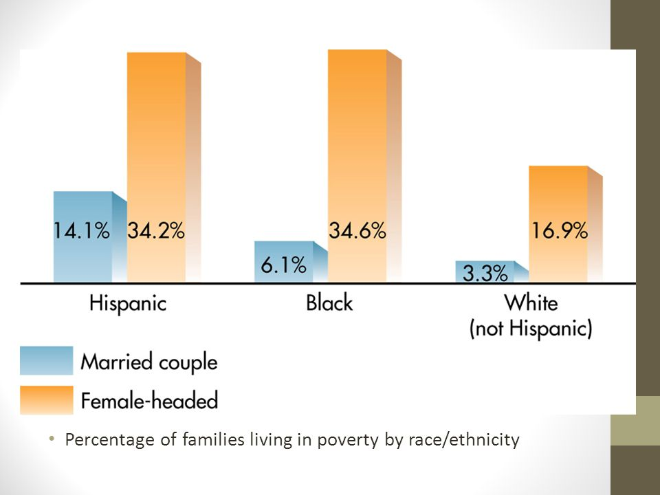 Percentage of families living in poverty by race/ethnicity