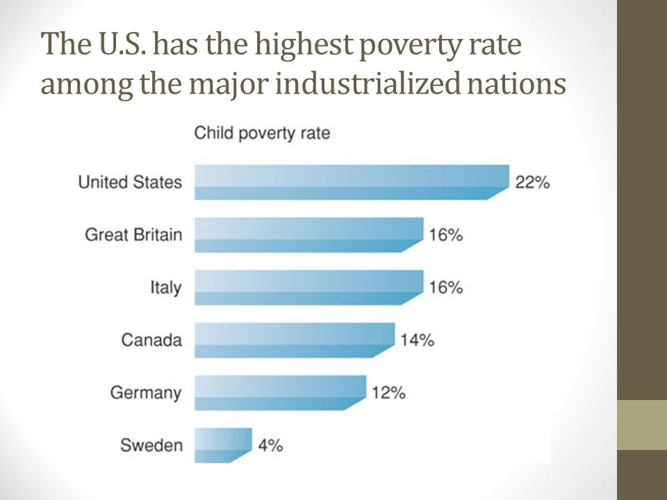 The U.S. has the highest poverty rate among the major industrialized nations