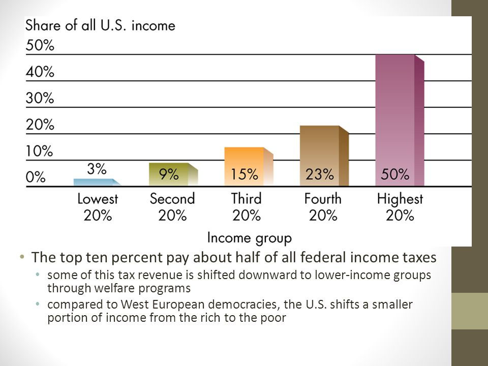 The top ten percent pay about half of all federal income taxes