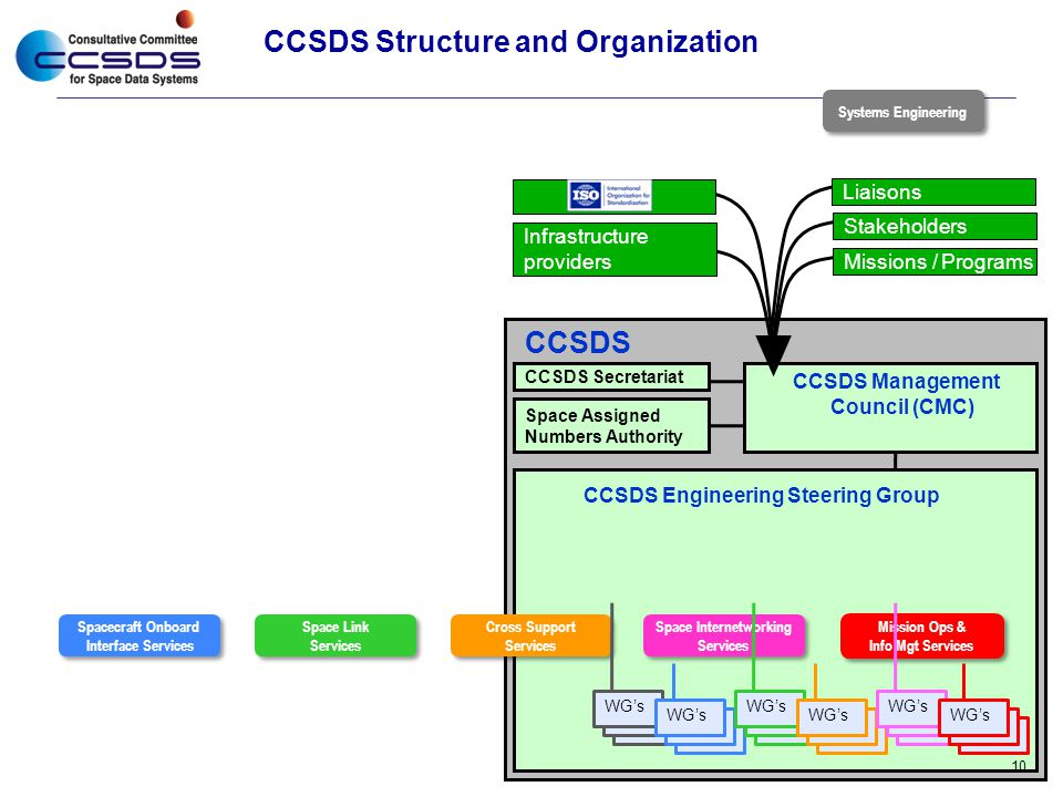CCSDS Structure and Organization