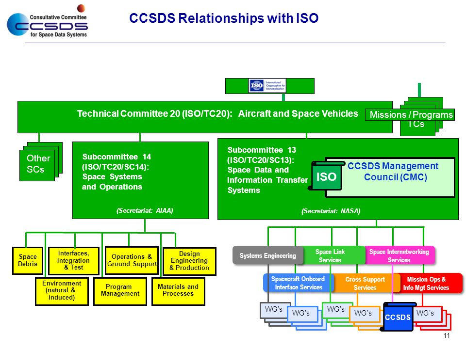 CCSDS Relationships with ISO