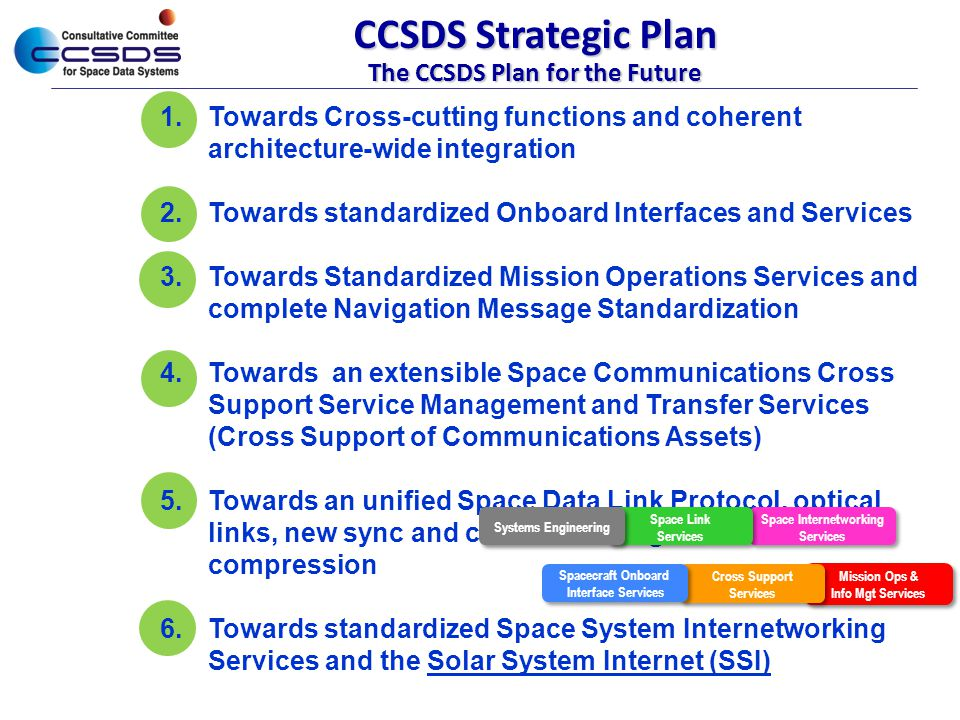 The CCSDS Plan for the Future Space Internetworking