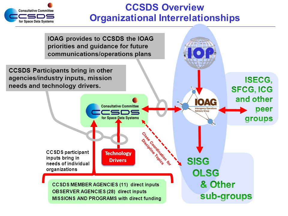 IOP CCSDS Overview Organizational Interrelationships SISG OLSG & Other